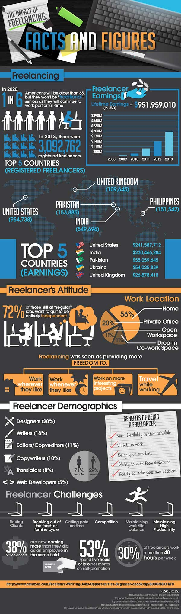 freelancing facts and income figures