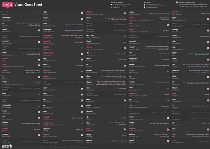 html5 Visual Cheat sheets